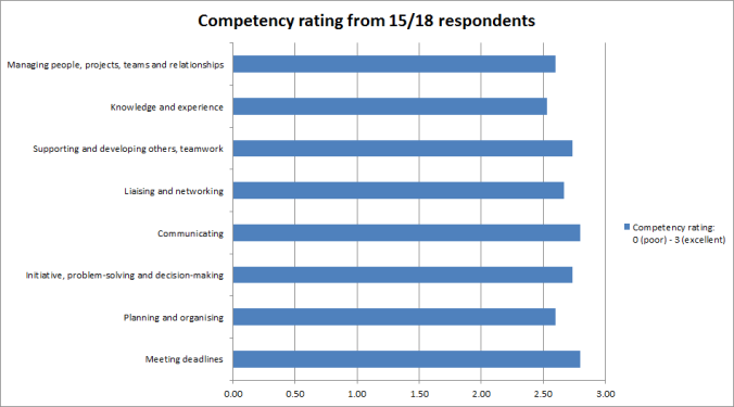 Competency results