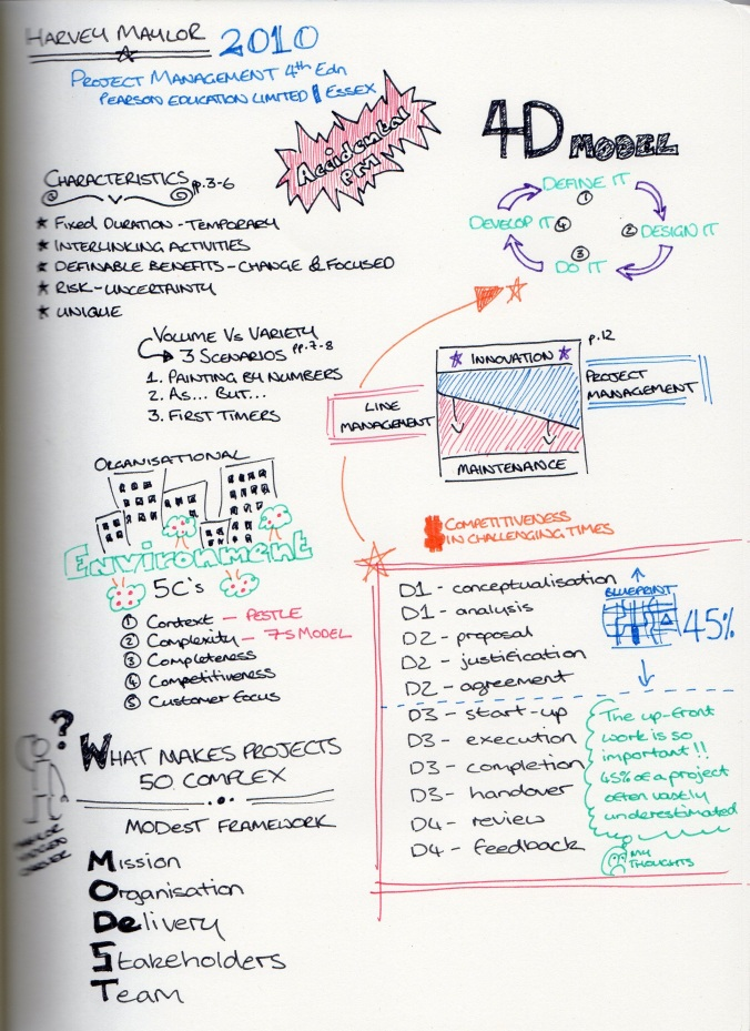 2013 07 16 Sketchnote Project Management by Maylor Ch 1-2