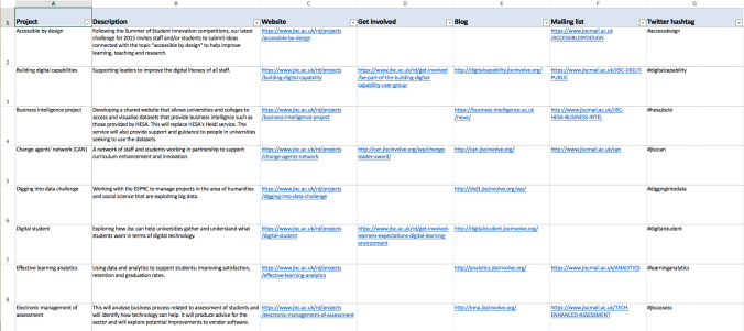 Screenshot of a spreadsheet containing links to useful channels of information for Jisc R&D projects, mailing lists I follow, and professional bodies I like to keep an eye on.